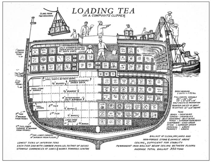 Loading tea on a clipper ship